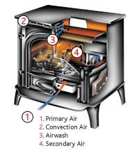 Primary Air